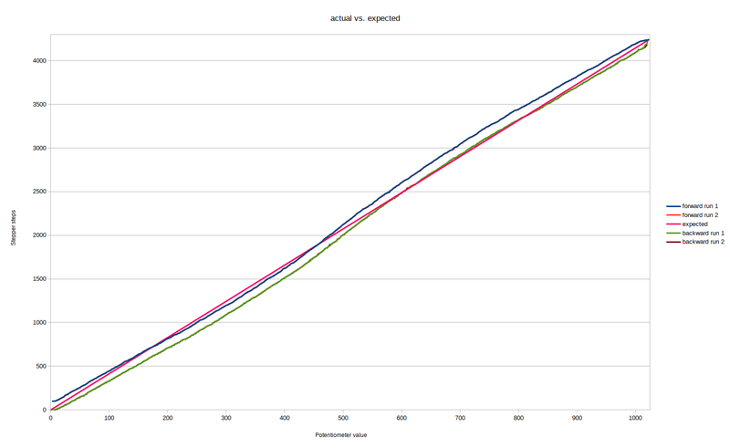 resized_Messreihe actual vs expected linear.png